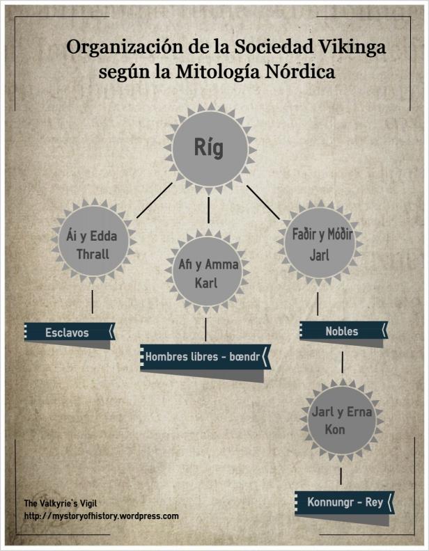 Clases sociales según la Mitología Nórdica.
