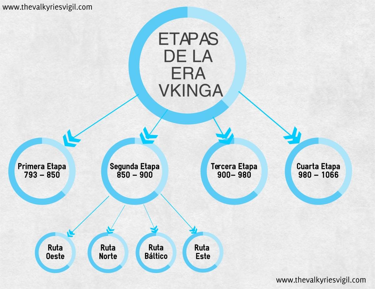 la aparici u00f3n de los vikingos  iv   u2013 las etapas de la era