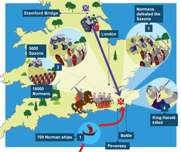Batalla de Hastings - http://www.bbc.co.uk/education/guides/zsjnb9q/revision/2